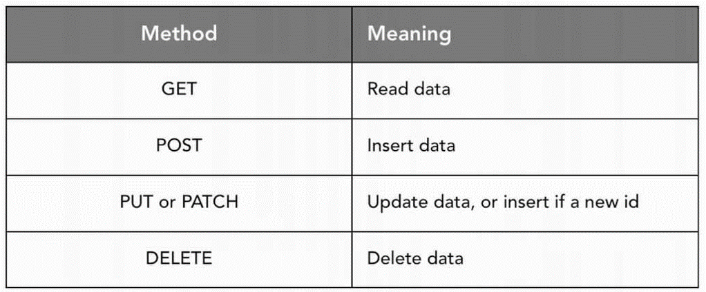 HTTP методы