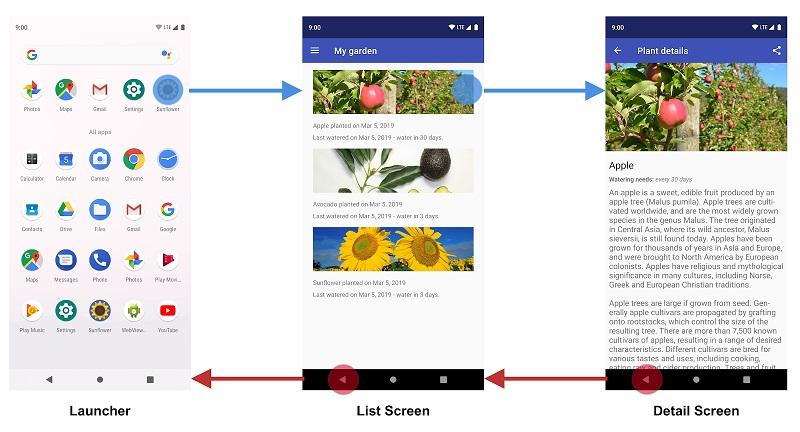 Рисунок 1: Экран списка — это начальный пункт назначения приложения Sunflower
