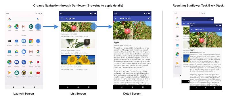 Рисунок 3 Пользовательская навигация по приложению Sunflower и получающемуся бэкстеку