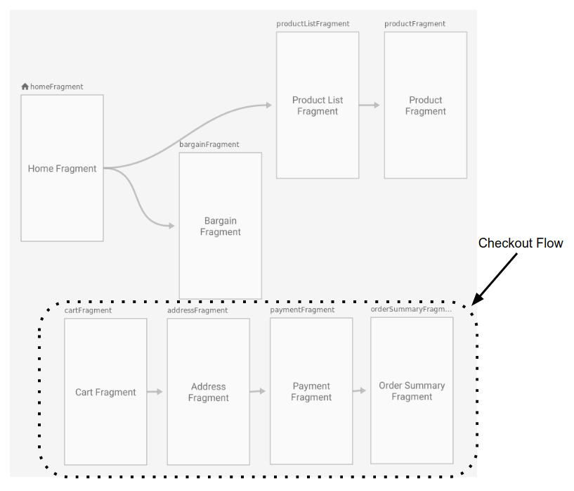 Navigation Graph с некоторыми экранами, отображающими процесс оформления покупки