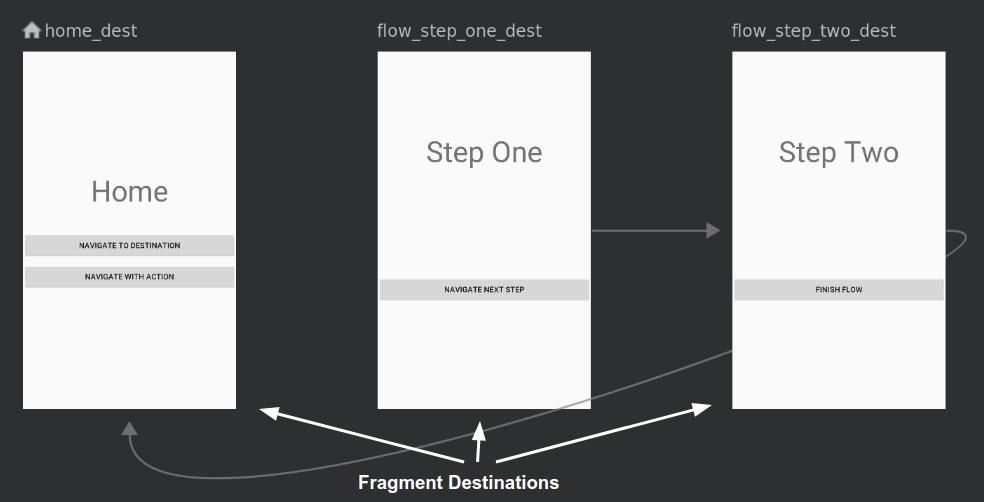 Navigation Graph